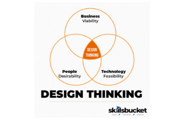 The trifecta of Design Thinking
