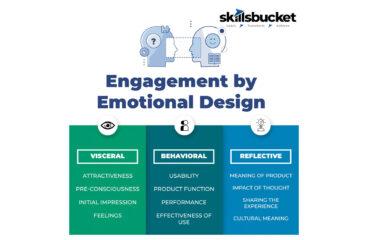 Customer Engagement by Emotional Design